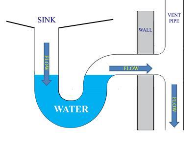 ท่อน้ำทิ้งและท่อ P-TRAP คืออะไร หลายๆคนที่ไปร้านขายของสำหรับอุปกรณ์ใช้ในบ้านหรือกำลังมีความคิดที่จะซื้ออุปกรณ์ใช้ในบ้านแล้วกำลังหาข้อมูลอยู่ อาจจะเคยได้ยินหรือเห็นเรื่องราวของท่อน้ำทิ้งและท่อ P-TRAP อยู่บ้าง วันนี้บทความนี้ขอแนะนำให้ทุกท่านรู้จักกับท่อน้ำทิ้งและท่อ P-TRAP กันว่าท่อน้ำทิ้งคืออะไร และท่อ P-TRAPคืออะไรและมาเกี่ยวข้องกับท่อน้ำทิ้งได้อย่างไร
